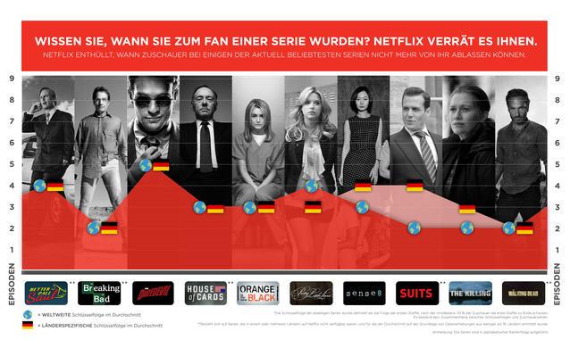 Netflix Infografik