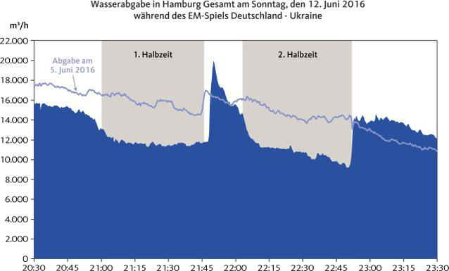 Wasser-Statistik Hamburg Deutschland Ukraine