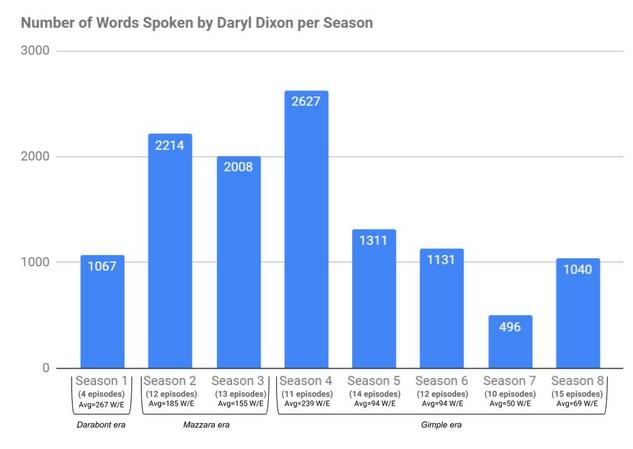 Statistik Daryl TWD