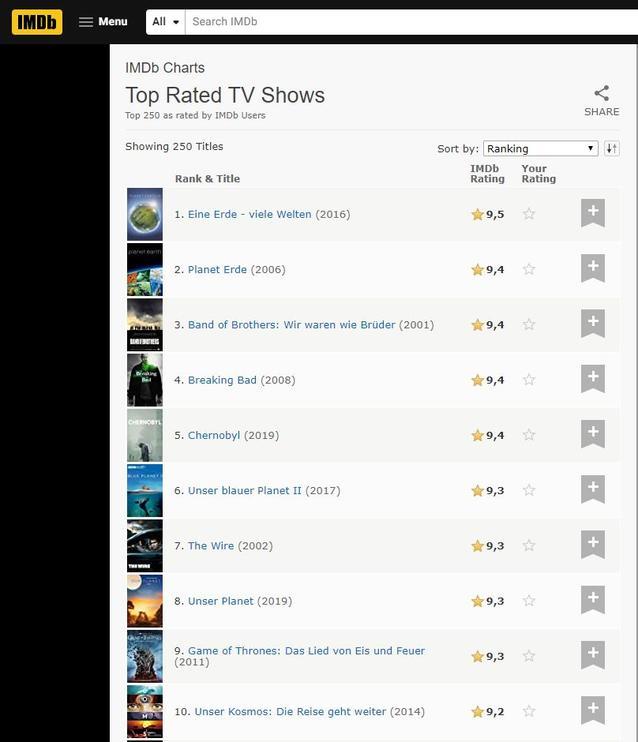 Die Top 10 Serien der IMDB